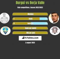 Burgui vs Borja Valle h2h player stats