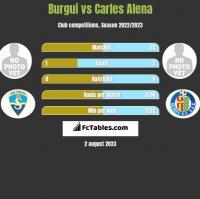 Burgui vs Carles Alena h2h player stats