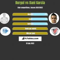 Burgui vs Dani Garcia h2h player stats