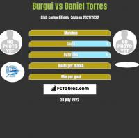 Burgui vs Daniel Torres h2h player stats
