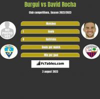 Burgui vs David Rocha h2h player stats