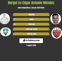 Burgui vs Edgar Antonio Mendez h2h player stats