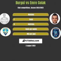 Burgui vs Emre Colak h2h player stats
