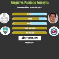Burgui vs Facundo Ferreyra h2h player stats