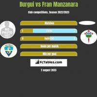 Burgui vs Fran Manzanara h2h player stats