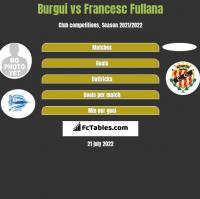 Burgui vs Francesc Fullana h2h player stats