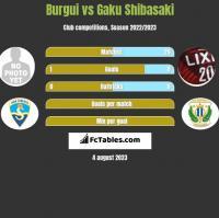Burgui vs Gaku Shibasaki h2h player stats