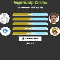 Burgui vs Inigo Cordoba h2h player stats