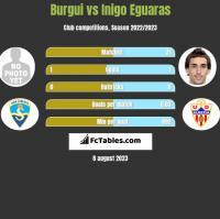 Burgui vs Inigo Eguaras h2h player stats