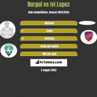 Burgui vs Ivi Lopez h2h player stats