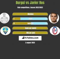 Burgui vs Javier Ros h2h player stats