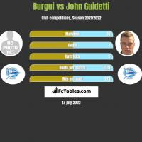 Burgui vs John Guidetti h2h player stats