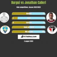 Burgui vs Jonathan Calleri h2h player stats