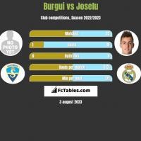Burgui vs Joselu h2h player stats
