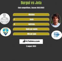 Burgui vs Jota h2h player stats