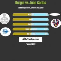 Burgui vs Juan Carlos h2h player stats