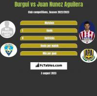 Burgui vs Juan Nunez Aguilera h2h player stats