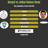 Burgui vs Julian Ramos Omar h2h player stats