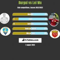 Burgui vs Lei Wu h2h player stats