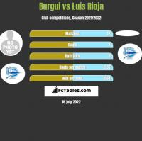 Burgui vs Luis Rioja h2h player stats