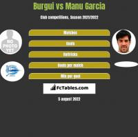Burgui vs Manu Garcia h2h player stats