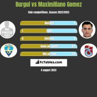Burgui vs Maximiliano Gomez h2h player stats