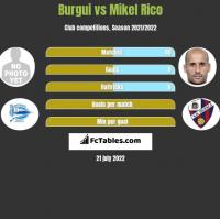 Burgui vs Mikel Rico h2h player stats