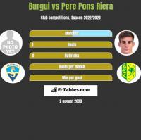 Burgui vs Pere Pons Riera h2h player stats