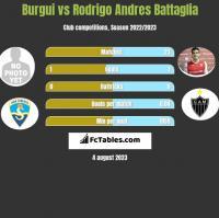 Burgui vs Rodrigo Andres Battaglia h2h player stats