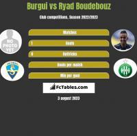 Burgui vs Ryad Boudebouz h2h player stats