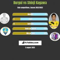 Burgui vs Shinji Kagawa h2h player stats