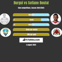 Burgui vs Sofiane Boufal h2h player stats