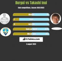 Burgui vs Takashi Inui h2h player stats
