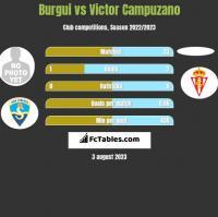 Burgui vs Victor Campuzano h2h player stats