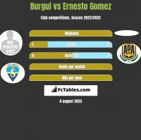 Burgui vs Ernesto Gomez h2h player stats