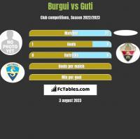 Burgui vs Guti h2h player stats