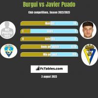 Burgui vs Javier Puado h2h player stats