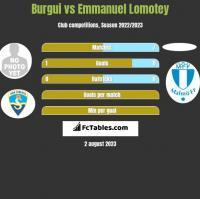 Burgui vs Emmanuel Lomotey h2h player stats