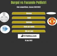 Burgui vs Facundo Pellistri h2h player stats