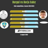 Burgui vs Borja Sainz h2h player stats