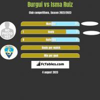 Burgui vs Isma Ruiz h2h player stats