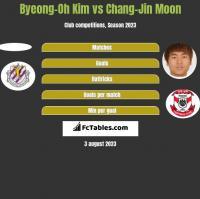 Byeong-Oh Kim vs Chang-Jin Moon h2h player stats