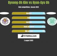 Byeong-Oh Kim vs Hyun-Gyu Oh h2h player stats