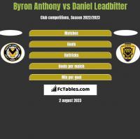 Byron Anthony vs Daniel Leadbitter h2h player stats