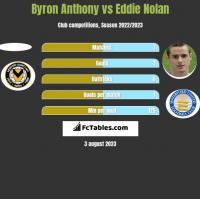 Byron Anthony vs Eddie Nolan h2h player stats