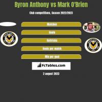 Byron Anthony vs Mark O'Brien h2h player stats