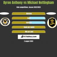 Byron Anthony vs Michael Nottingham h2h player stats