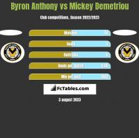 Byron Anthony vs Mickey Demetriou h2h player stats