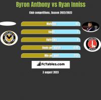 Byron Anthony vs Ryan Inniss h2h player stats