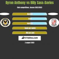 Byron Anthony vs Billy Sass-Davies h2h player stats